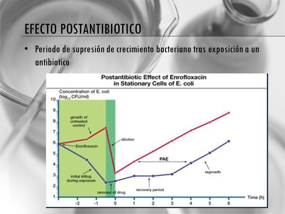 EFECTO POSTANTIBIOTICO Periodo de supresión de crecimiento bacteriano tras exposición a un antibiotico