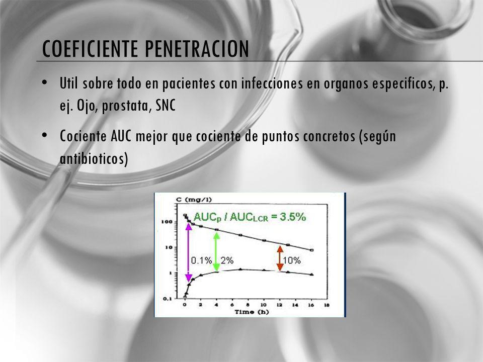 COEFICIENTE PENETRACION Util sobre todo en pacientes con infecciones en organos especificos, p. ej. Ojo, prostata, SNC Cociente AUC mejor que cociente