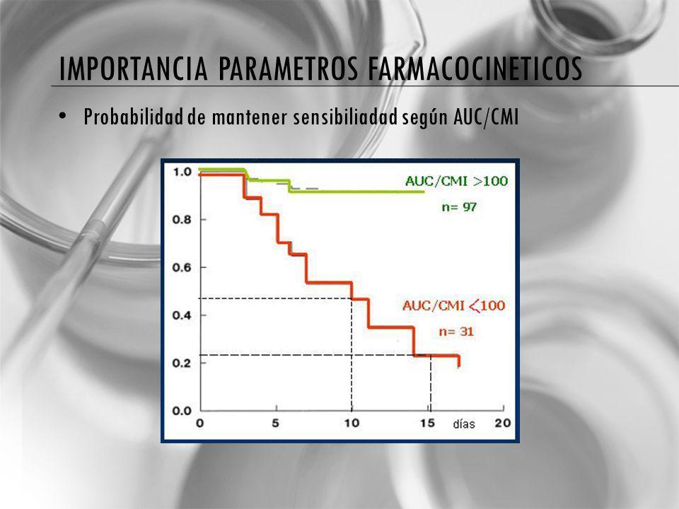 IMPORTANCIA PARAMETROS FARMACOCINETICOS Probabilidad de mantener sensibiliadad según AUC/CMI