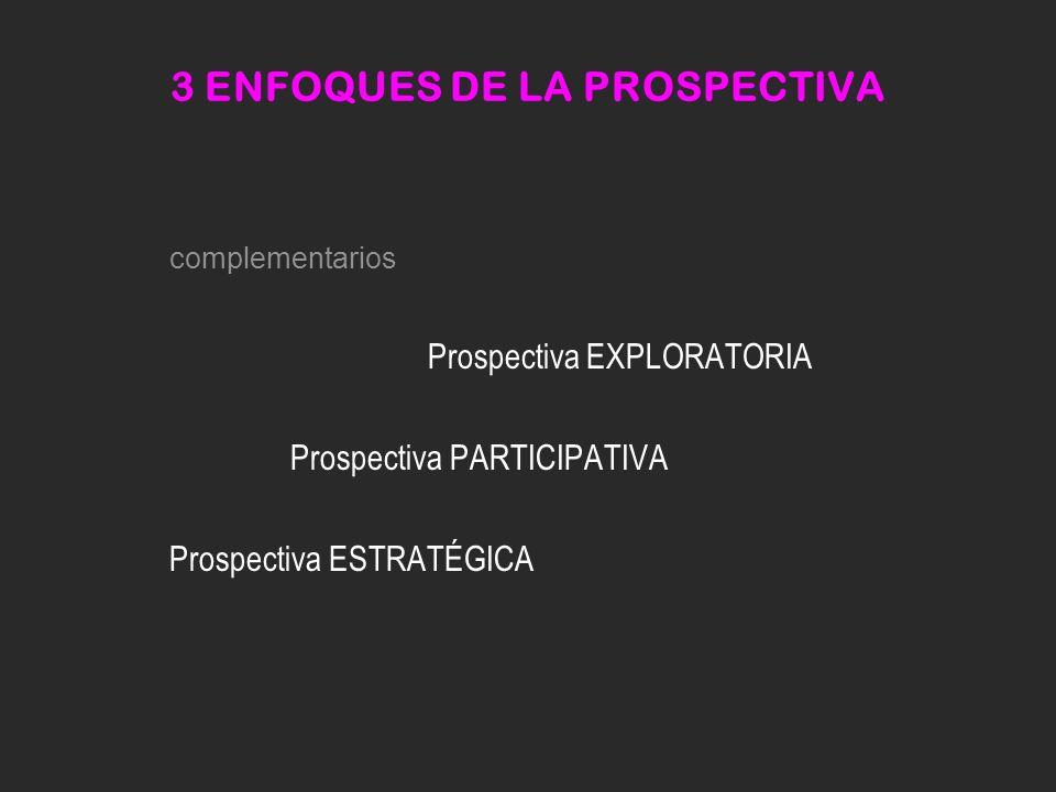 3 ENFOQUES DE LA PROSPECTIVA complementarios Prospectiva EXPLORATORIA Prospectiva PARTICIPATIVA Prospectiva ESTRATÉGICA