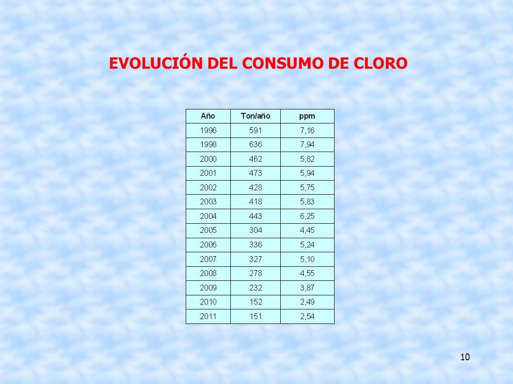 10 EVOLUCIÓN DEL CONSUMO DE CLORO