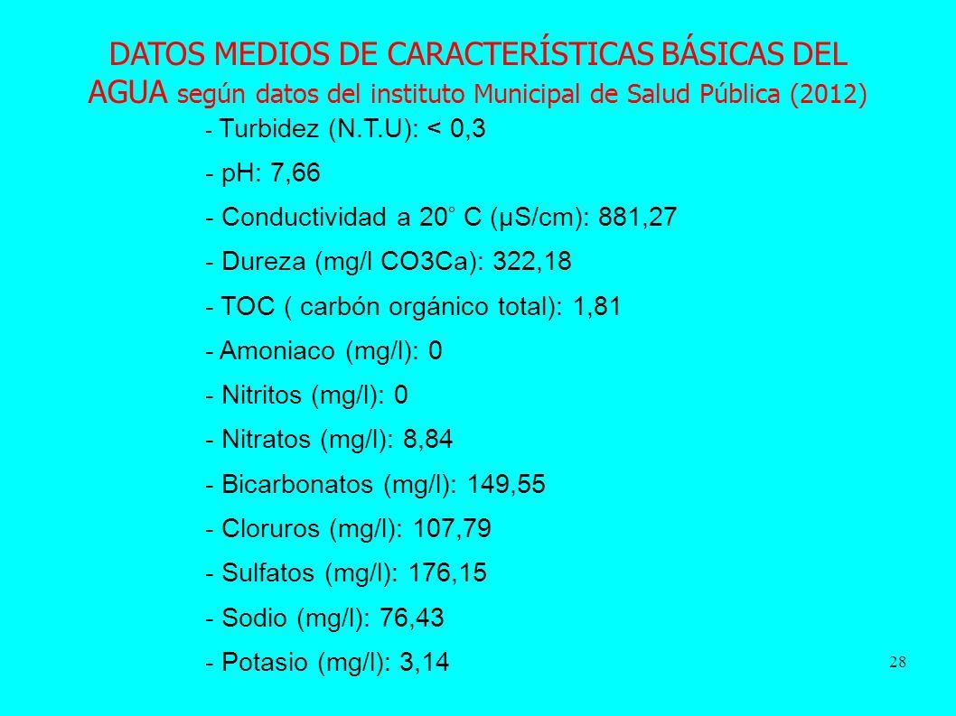 28 DATOS MEDIOS DE CARACTERÍSTICAS BÁSICAS DEL AGUA según datos del instituto Municipal de Salud Pública (2012) - Turbidez (N.T.U): < 0,3 - pH: 7,66 - Conductividad a 20° C (μS/cm): 881,27 - Dureza (mg/l CO3Ca): 322,18 - TOC ( carbón orgánico total): 1,81 - Amoniaco (mg/l): 0 - Nitritos (mg/l): 0 - Nitratos (mg/l): 8,84 - Bicarbonatos (mg/l): 149,55 - Cloruros (mg/l): 107,79 - Sulfatos (mg/l): 176,15 - Sodio (mg/l): 76,43 - Potasio (mg/l): 3,14