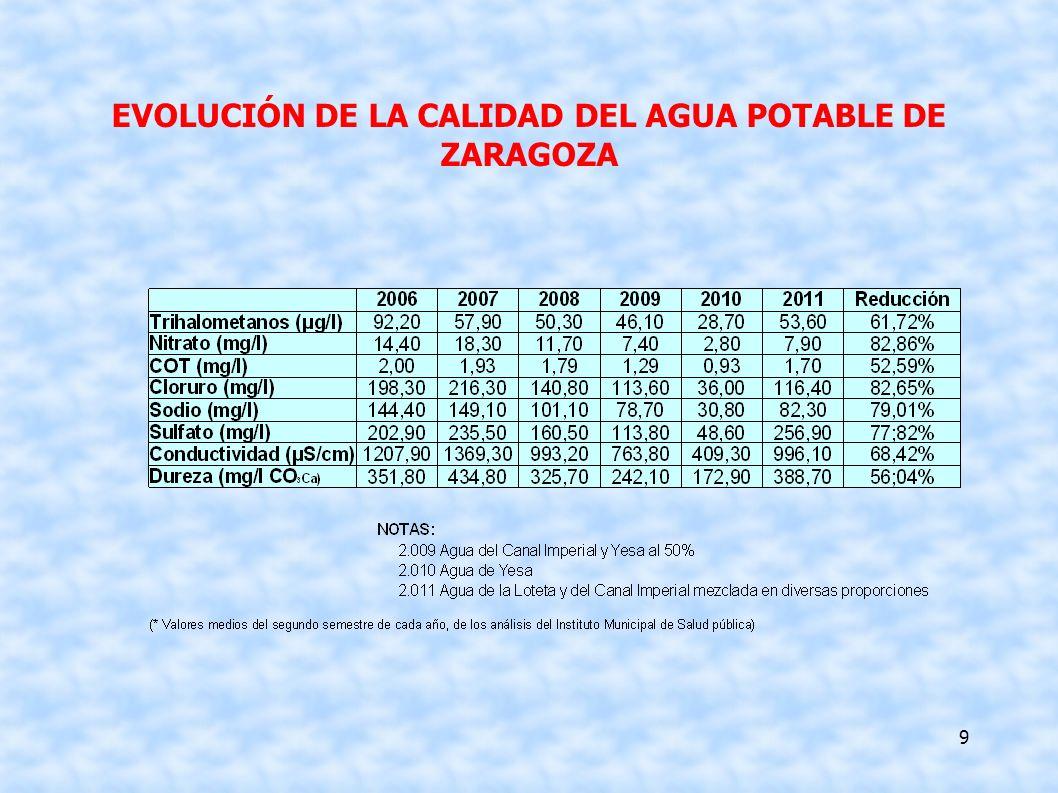 9 EVOLUCIÓN DE LA CALIDAD DEL AGUA POTABLE DE ZARAGOZA