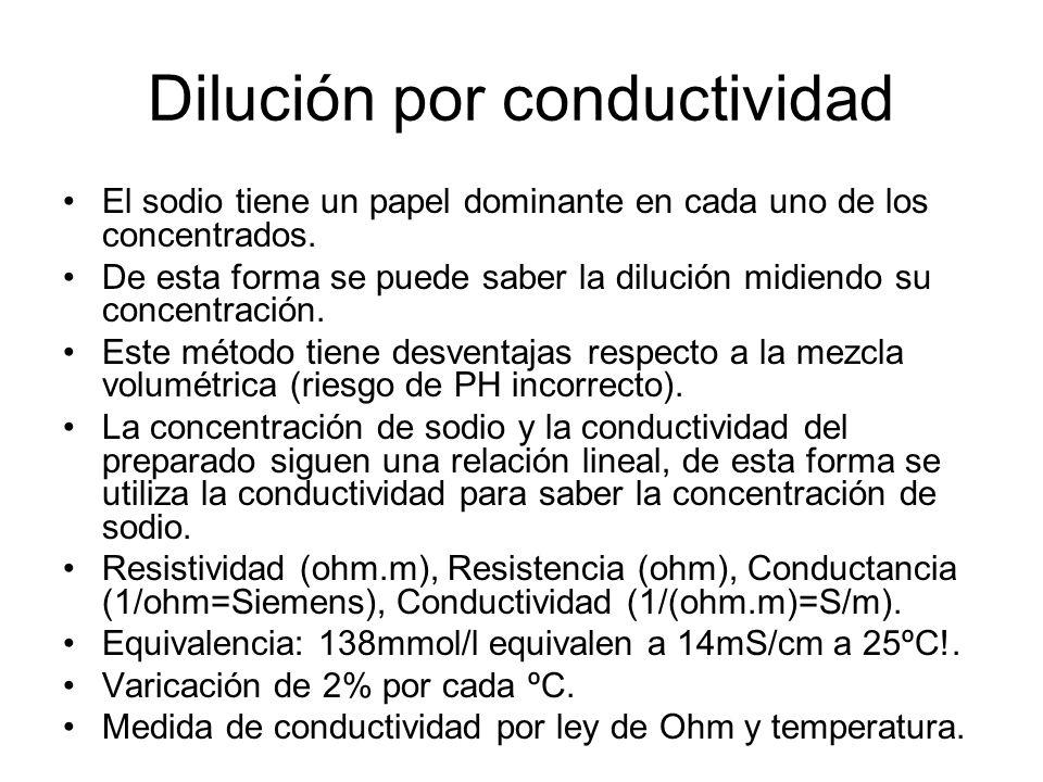 Dilución por conductividad El sodio tiene un papel dominante en cada uno de los concentrados. De esta forma se puede saber la dilución midiendo su con