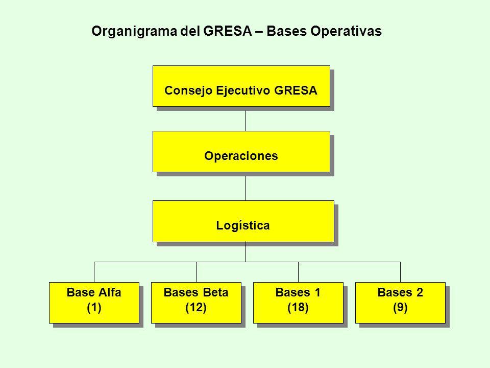 Organigrama del GRESA – Bases Operativas Base Alfa (1) Base Alfa (1) Logística Bases Beta (12) Bases Beta (12) Bases 1 (18) Bases 1 (18) Bases 2 (9) B
