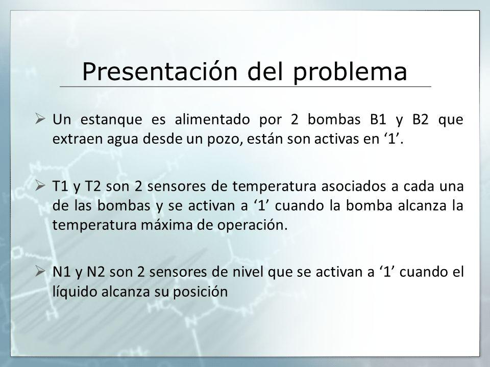 Presentación del problema Un estanque es alimentado por 2 bombas B1 y B2 que extraen agua desde un pozo, están son activas en 1.