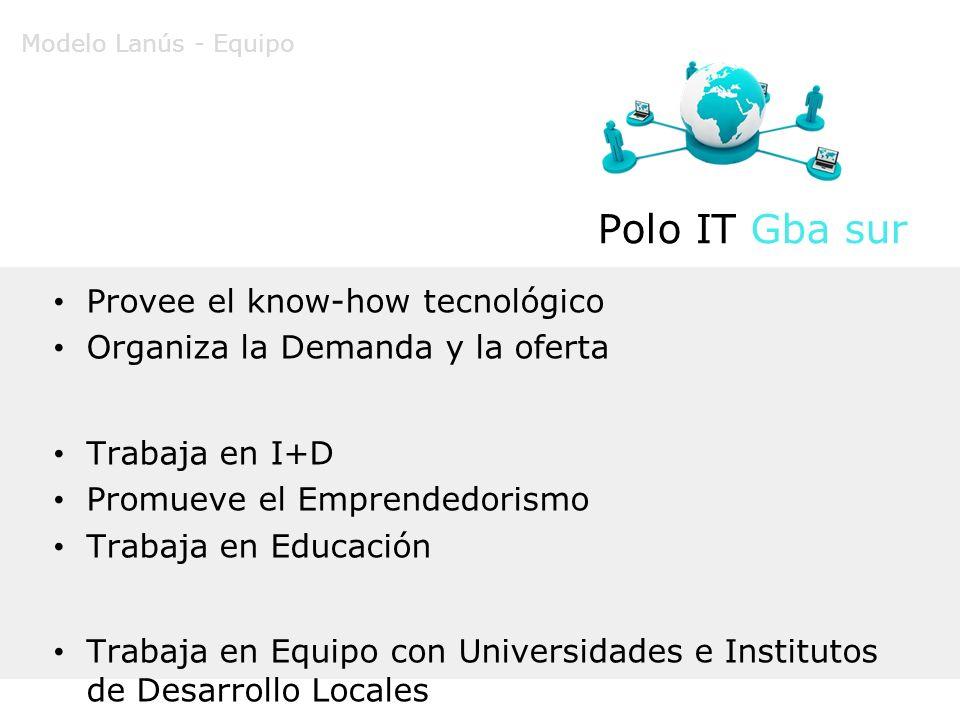 Polo IT Gba sur Provee el know-how tecnológico Organiza la Demanda y la oferta Trabaja en I+D Promueve el Emprendedorismo Trabaja en Educación Trabaja