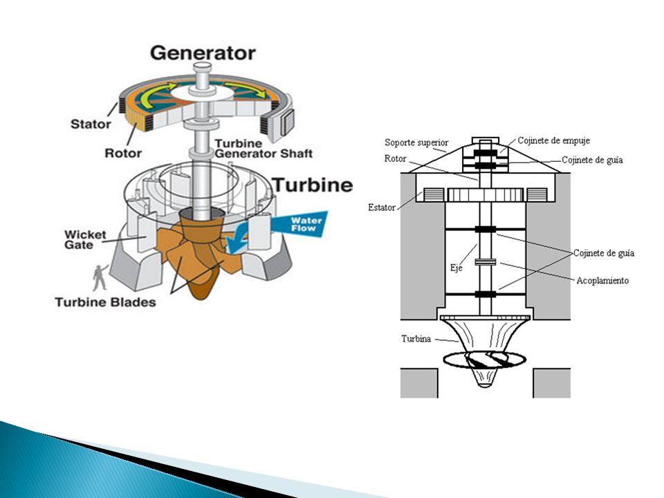Basándonos en la siguiente figura, los elementos constitutivos de una turbina Kaplan son: 1.Cubo del rodete 2.Distribuidor.