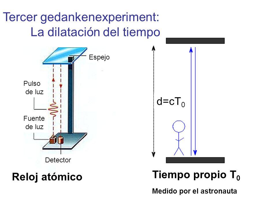 d=cT 0 Tercer gedankenexperiment: La dilatación del tiempo Reloj atómico Tiempo propio T 0 Medido por el astronauta Espejo Pulso de luz Fuente de luz