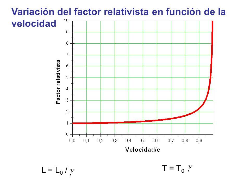 Variación del factor relativista en función de la velocidad L = L 0 / T = T 0