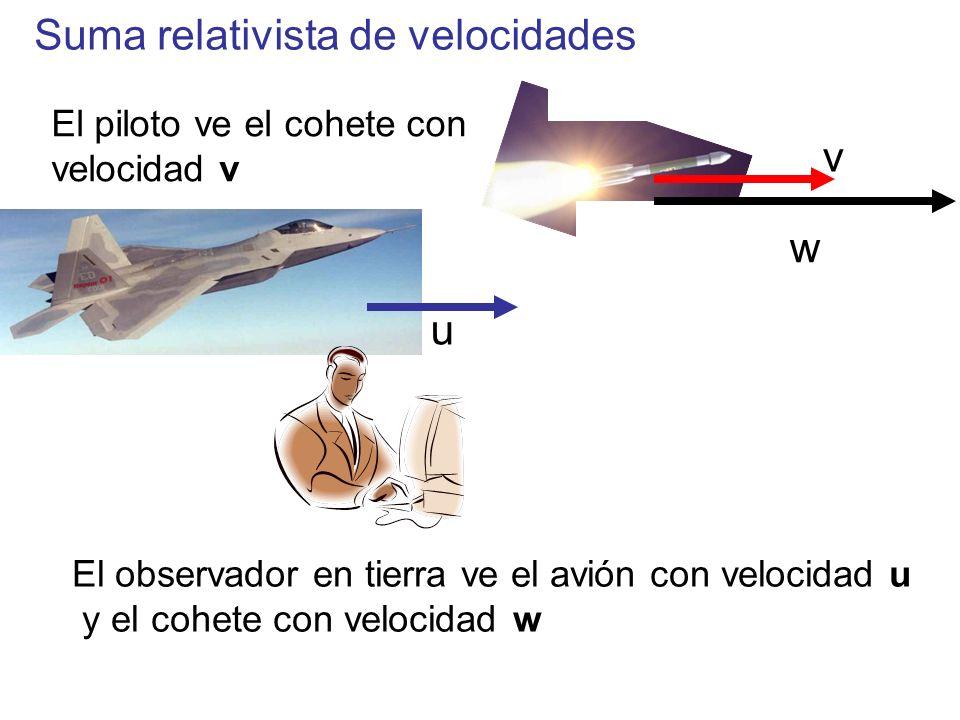 Suma relativista de velocidades u w v El piloto ve el cohete con velocidad v El observador en tierra ve el avión con velocidad u y el cohete con veloc
