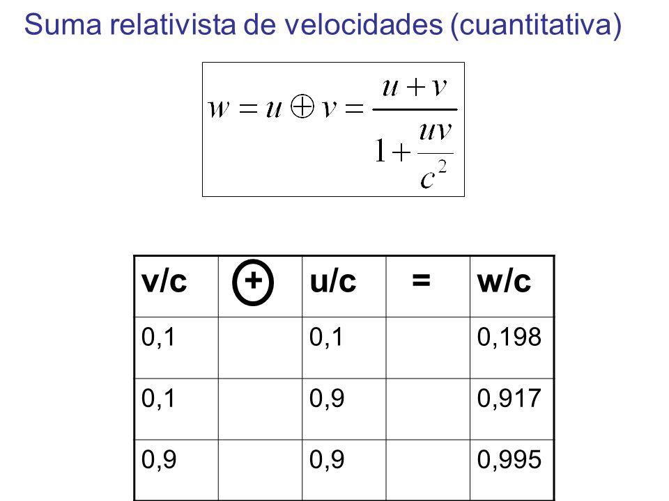 v/c +u/c =w/c 0,1 0,198 0,10,90,917 0,9 0,995 Suma relativista de velocidades (cuantitativa)