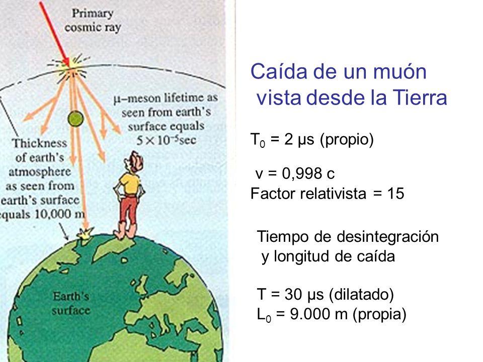 Caída de un muón vista desde la Tierra T 0 = 2 μs (propio) v = 0,998 c Factor relativista = 15 Tiempo de desintegración y longitud de caída T = 30 μs