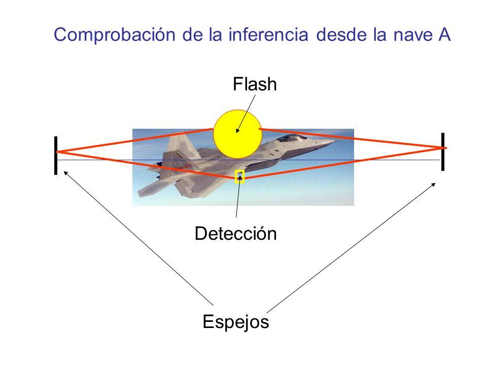 Comprobación de la inferencia desde la nave A Flash Detección Espejos