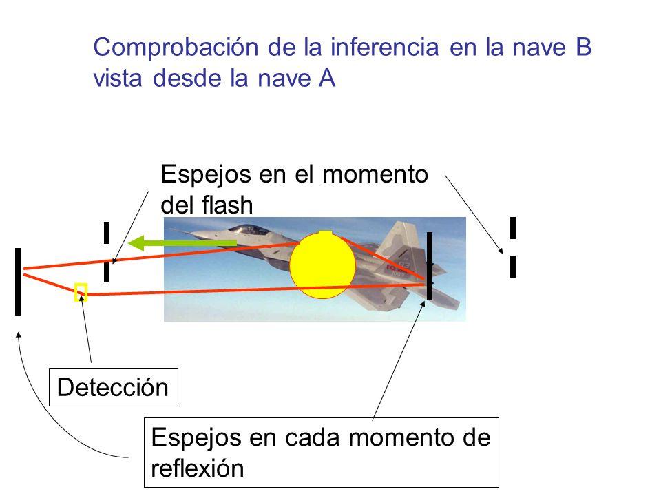 Espejos en el momento del flash Detección Espejos en cada momento de reflexión Comprobación de la inferencia en la nave B vista desde la nave A