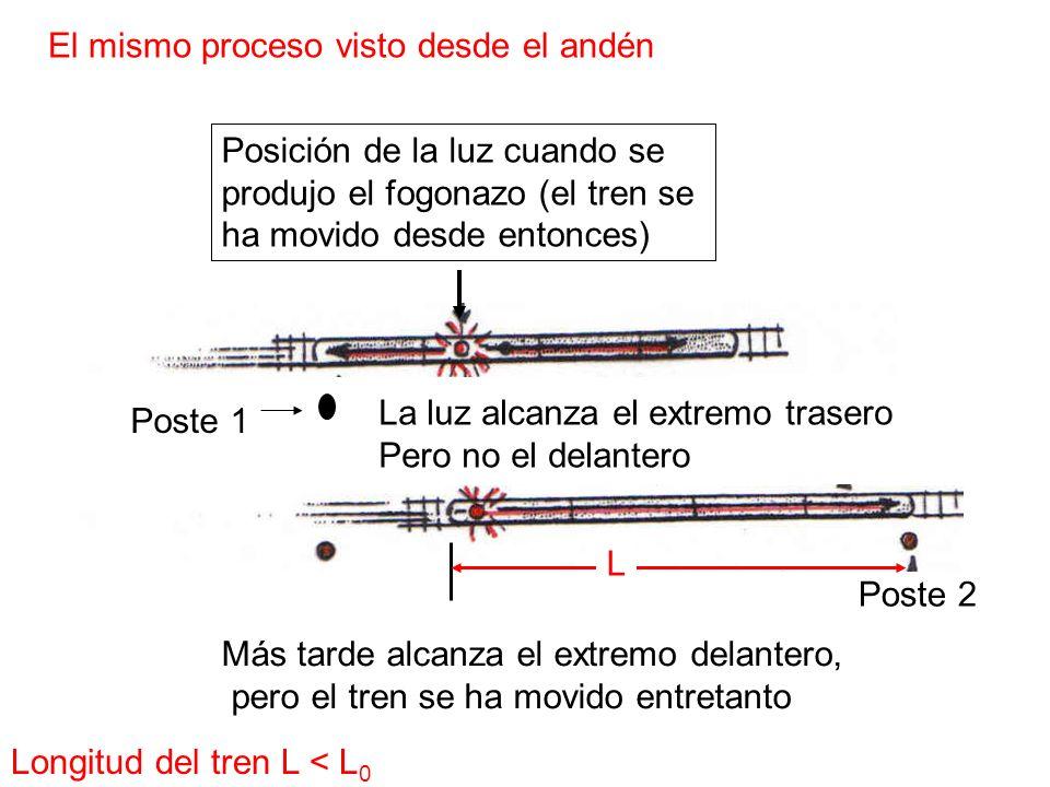 El mismo proceso visto desde el andén Posición de la luz cuando se produjo el fogonazo (el tren se ha movido desde entonces) Poste 1 La luz alcanza el