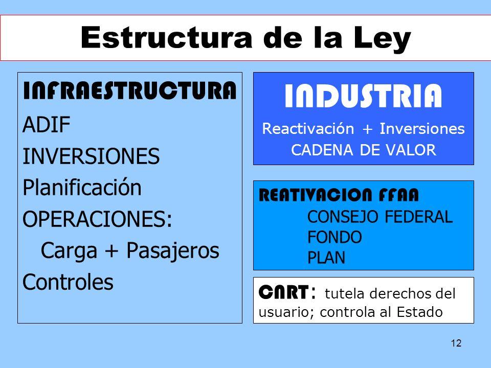 12 Estructura de la Ley INFRAESTRUCTURA ADIF INVERSIONES Planificación OPERACIONES: Carga + Pasajeros Controles INDUSTRIA Reactivación + Inversiones C