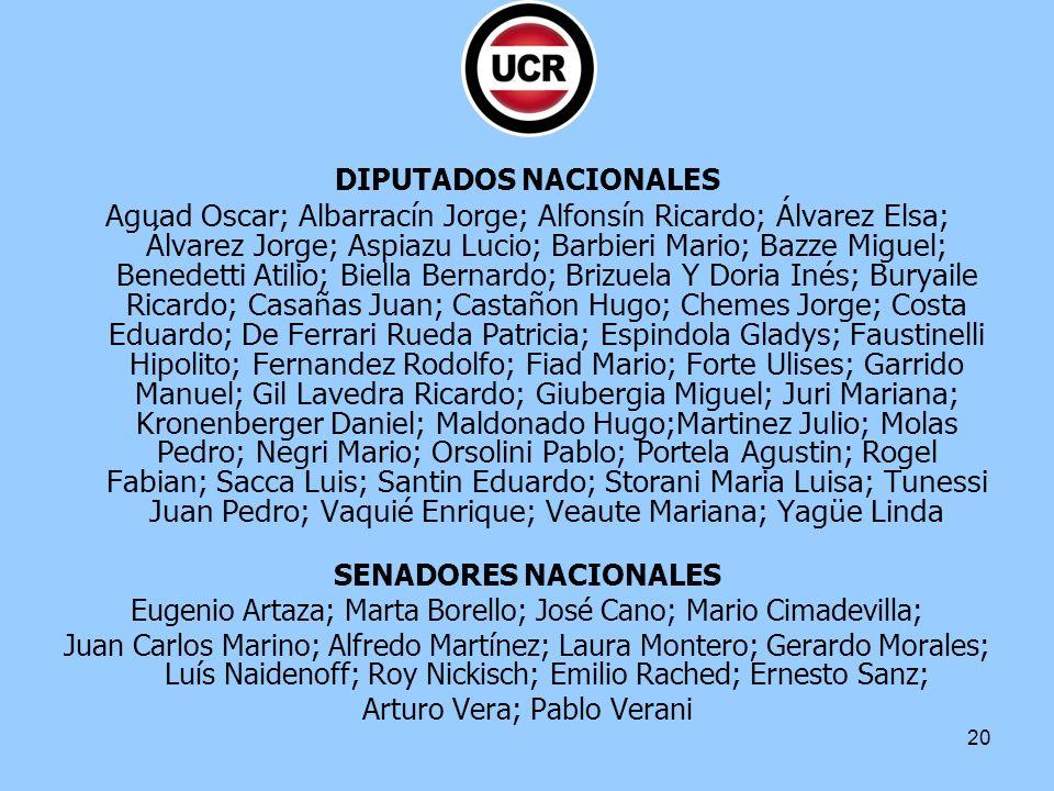 20 DIPUTADOS NACIONALES Aguad Oscar; Albarracín Jorge; Alfonsín Ricardo; Álvarez Elsa; Álvarez Jorge; Aspiazu Lucio; Barbieri Mario; Bazze Miguel; Ben