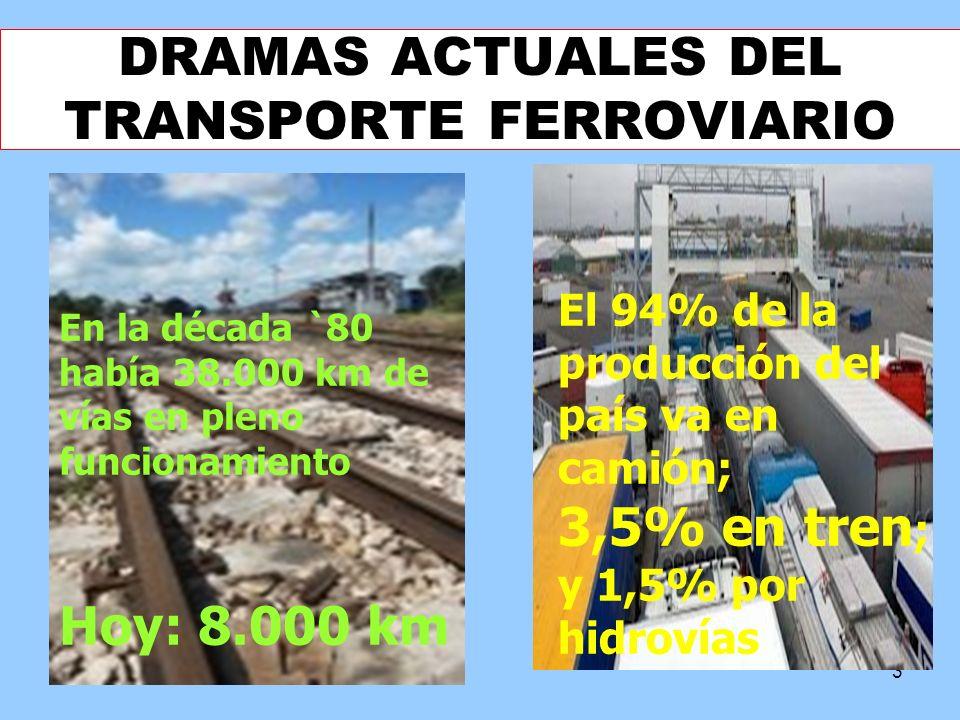 3 DRAMAS ACTUALES DEL TRANSPORTE FERROVIARIO En la década `80 había 38.000 km de vías en pleno funcionamiento Hoy: 8.000 km El 94% de la producción de