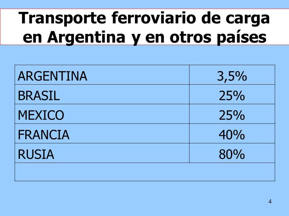 4 Transporte ferroviario de carga en Argentina y en otros países ARGENTINA3,5% BRASIL25% MEXICO25% FRANCIA40% RUSIA80%