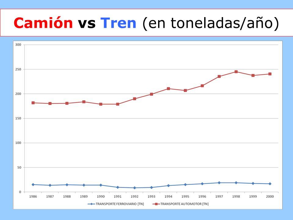 5 Camión vs Tren (en toneladas/año)