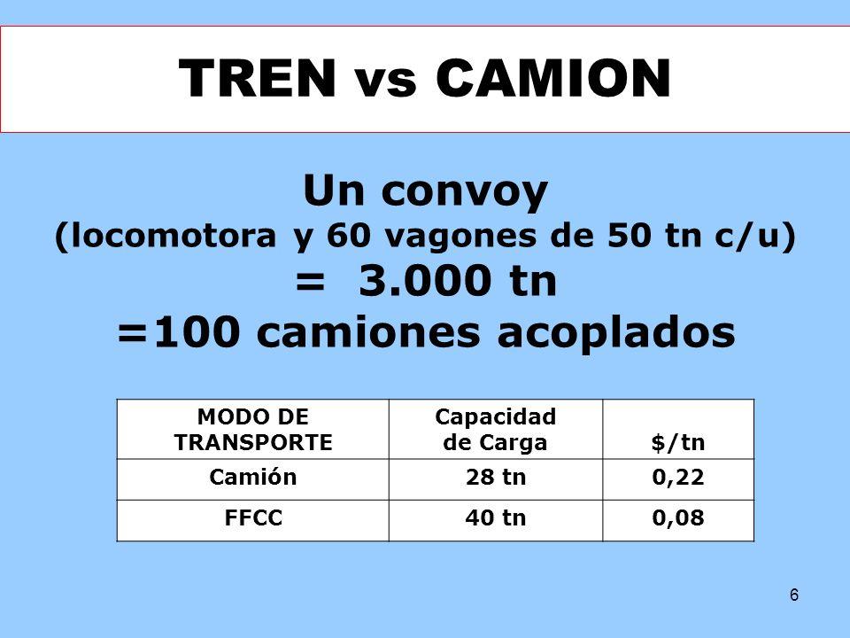 6 TREN vs CAMION Un convoy (locomotora y 60 vagones de 50 tn c/u) = 3.000 tn =100 camiones acoplados MODO DE TRANSPORTE Capacidad de Carga$/tn Camión2