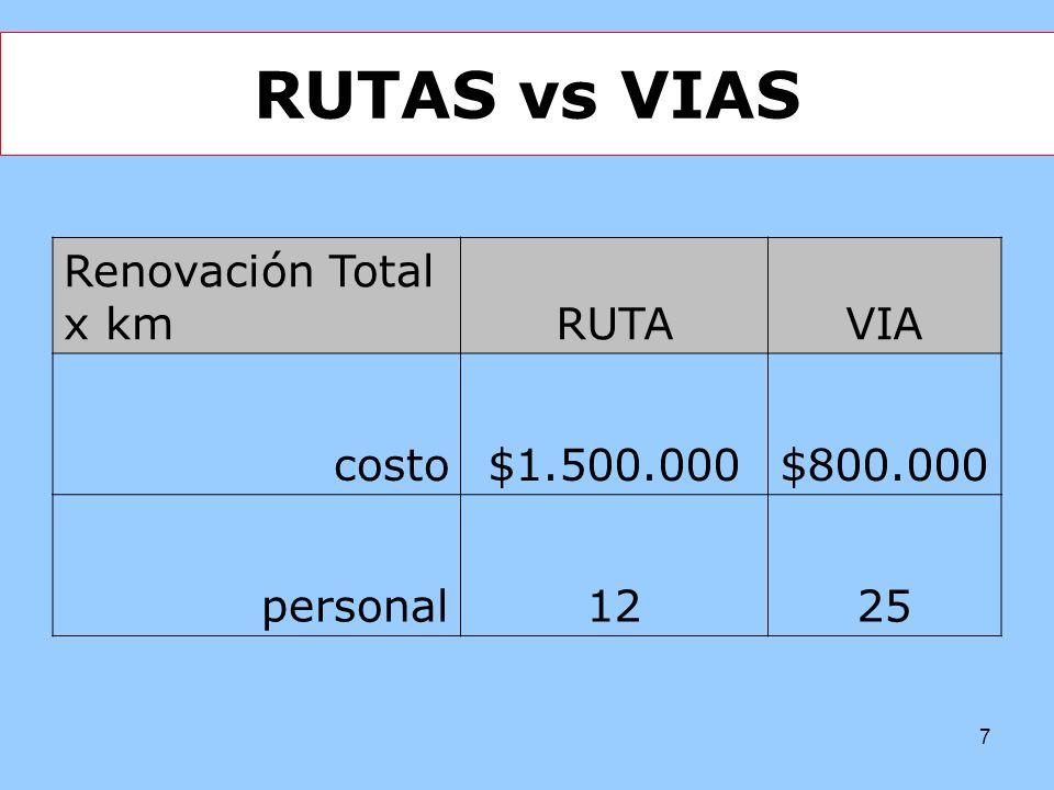 7 RUTAS vs VIAS Renovación Total x kmRUTAVIA costo$1.500.000$800.000 personal1225