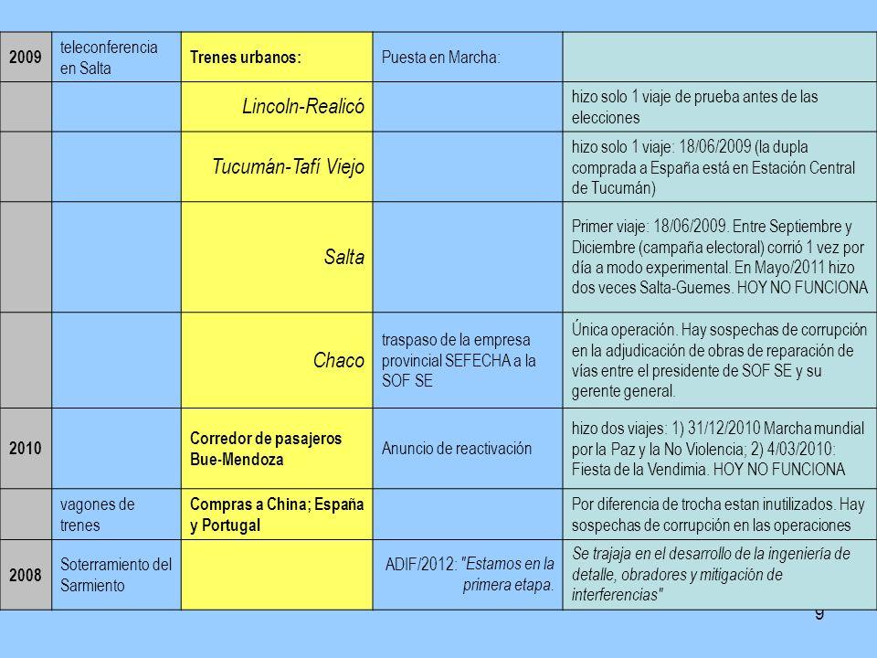 9 2009 teleconferencia en Salta Trenes urbanos: Puesta en Marcha: Lincoln-Realicó hizo solo 1 viaje de prueba antes de las elecciones Tucumán-Tafí Vie