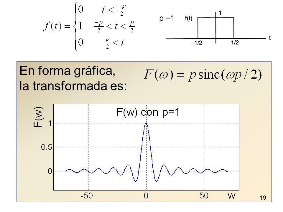En forma gráfica, la transformada es: p =1 19