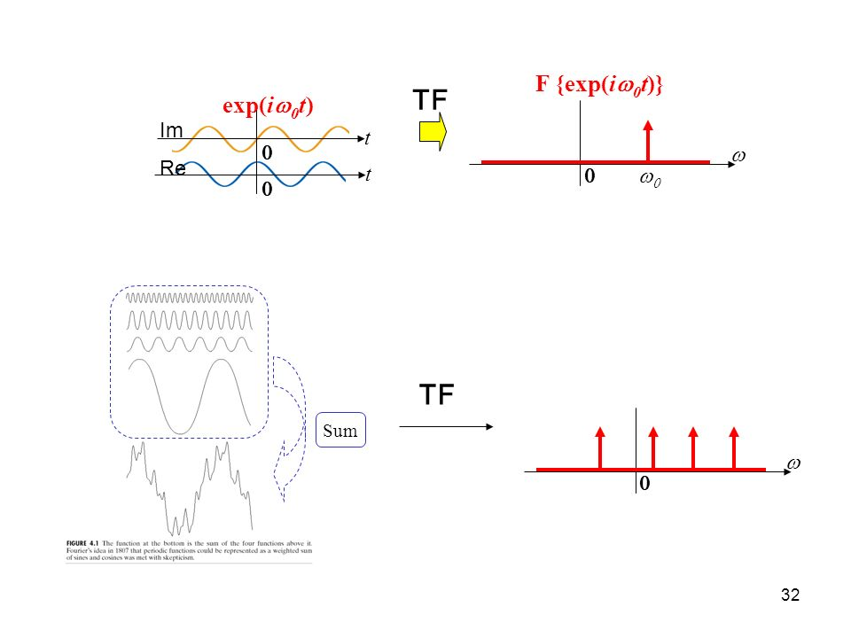 Sum F {exp(i 0 t)} exp(i 0 t) t t Re Im TF TF 32