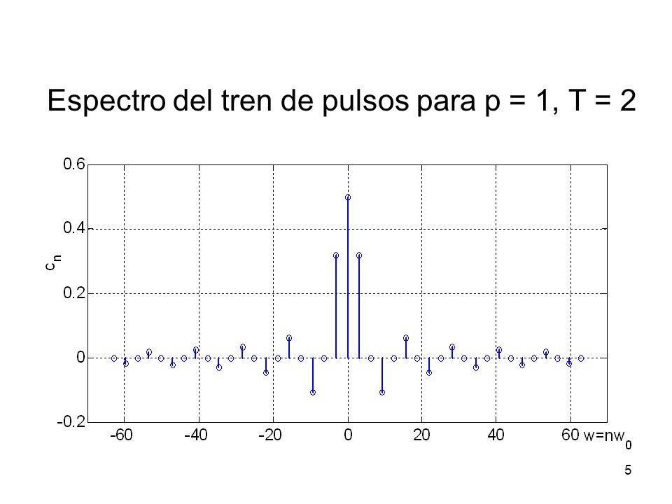 Espectro del tren de pulsos para p = 1, T = 2 5
