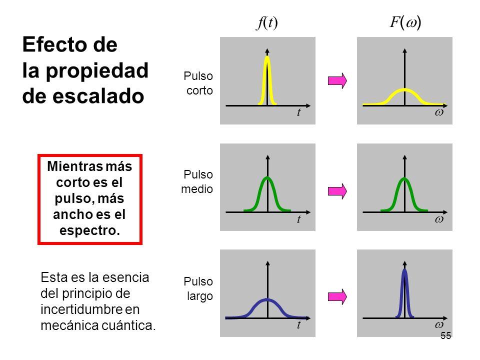Efecto de la propiedad de escalado f(t)f(t) F ( ) Pulso corto Pulso medio Pulso largo Mientras más corto es el pulso, más ancho es el espectro. Esta e