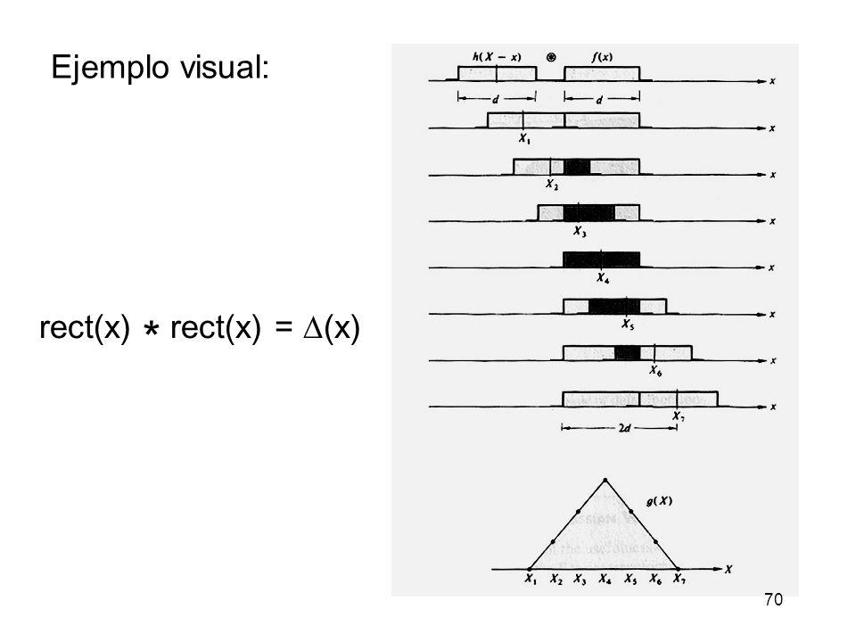 rect(x) * rect(x) = (x) Ejemplo visual: 70