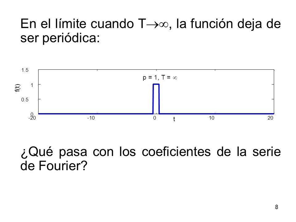 En el límite cuando T, la función deja de ser periódica: ¿Qué pasa con los coeficientes de la serie de Fourier? -20-1001020 0 0.5 1 1.5 p = 1, T = t f