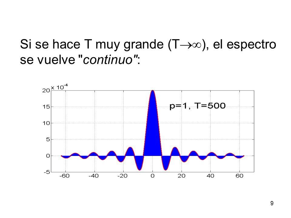 Si se hace T muy grande (T ), el espectro se vuelve