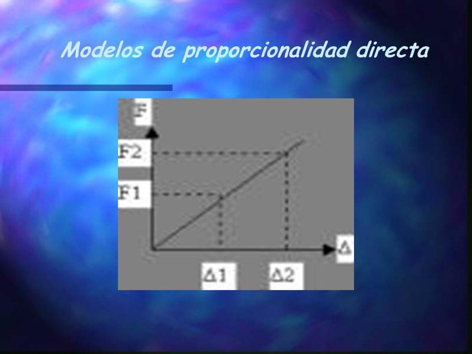 n Otro ejemplo claro de proporcionalidad directa en física es: uno de los edificios más altos de Santiago se mece de un lado a otro con una frecuencia de alrededor de 0.1 Hz.