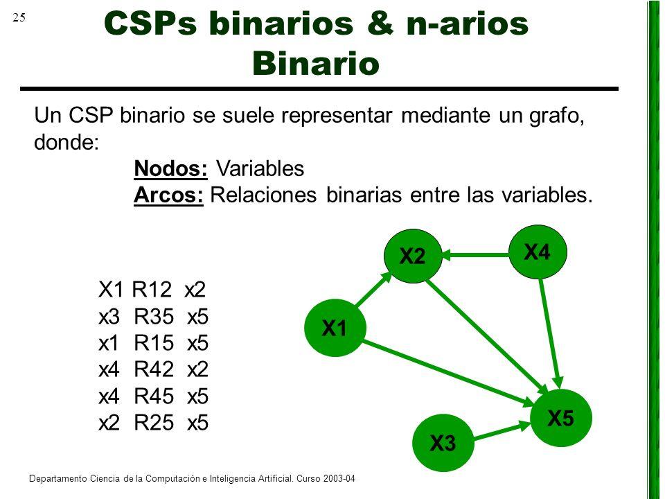 25 Departamento Ciencia de la Computación e Inteligencia Artificial. Curso 2003-04 Un CSP binario se suele representar mediante un grafo, donde: Nodos