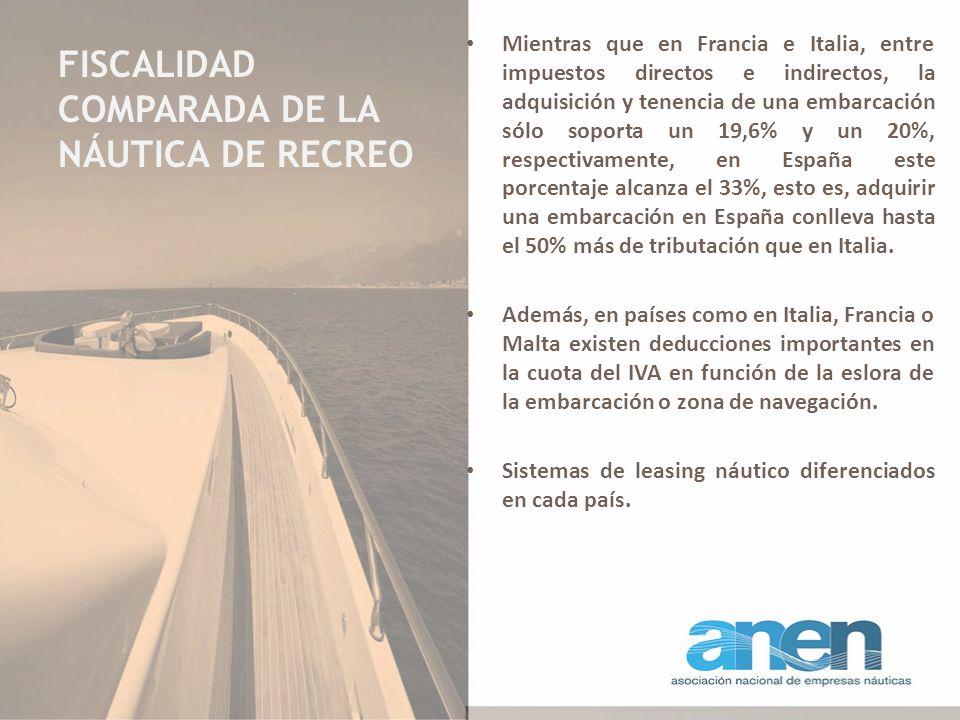 FISCALIDAD COMPARADA DE LA NÁUTICA DE RECREO Mientras que en Francia e Italia, entre impuestos directos e indirectos, la adquisición y tenencia de una embarcación sólo soporta un 19,6% y un 20%, respectivamente, en España este porcentaje alcanza el 33%, esto es, adquirir una embarcación en España conlleva hasta el 50% más de tributación que en Italia.