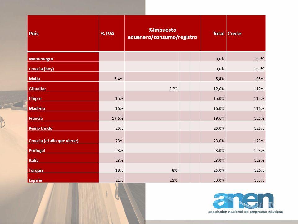 País% IVA %Impuesto aduanero/consumo/registro TotalCoste Montenegro 0,0%100% Croacia (hoy) 0,0%100% Malta5,4% 105% Gibraltar 12% 12,0%112% Chipre15% 15,0%115% Madeira16% 16,0%116% Francia19,6% 120% Reino Unido20% 20,0%120% Croacia (el año que viene)23% 23,0%123% Portugal23% 23,0%123% Italia23% 23,0%123% Turquía18%8% 26,0%126% España21%12% 33,0%133%