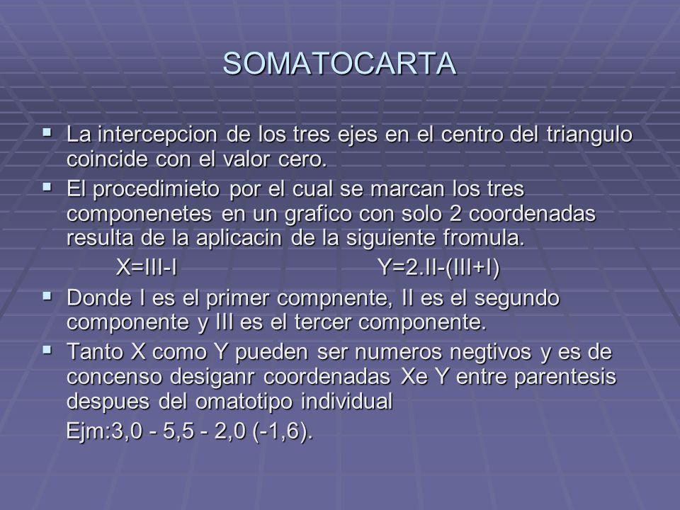 SOMATOCARTA La intercepcion de los tres ejes en el centro del triangulo coincide con el valor cero. La intercepcion de los tres ejes en el centro del