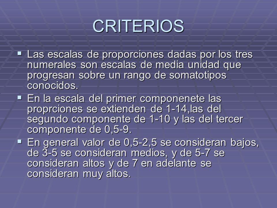 EJEMPLOS DE SOMATOTIPOS DE CAMPEONES OLIMPICOS MASCULINO; MASCULINO; Velocistas 400mt llanos 1,7 - 5,2 - 2,8 Velocistas 400mt llanos 1,7 - 5,2 - 2,8 800-1500 mt 1,5 - 4,5 - 3,3 800-1500 mt 1,5 - 4,5 - 3,3 Natacion Libre 2,2 - 4,7 - 3,3 Natacion Libre 2,2 - 4,7 - 3,3 Pecho 2,2 – 5,3 – 2,8 Pecho 2,2 – 5,3 – 2,8 Ciclismo Velocidad 1,8 – 6,3 – 1,6 Ciclismo Velocidad 1,8 – 6,3 – 1,6 Persecucion 1,8 - 5,1 – 2,6 Persecucion 1,8 - 5,1 – 2,6 Lucha Libre 2,2 – 6,3 – 1,6 Lucha Libre 2,2 – 6,3 – 1,6 Grecoromana 2,4 – 6,4 – 1,6 Grecoromana 2,4 – 6,4 – 1,6 Boxeo Mosca 1,6 – 4,9 – 3,0 Boxeo Mosca 1,6 – 4,9 – 3,0 Pluma 1,7 - 4,9 - 3,0 Pluma 1,7 - 4,9 - 3,0