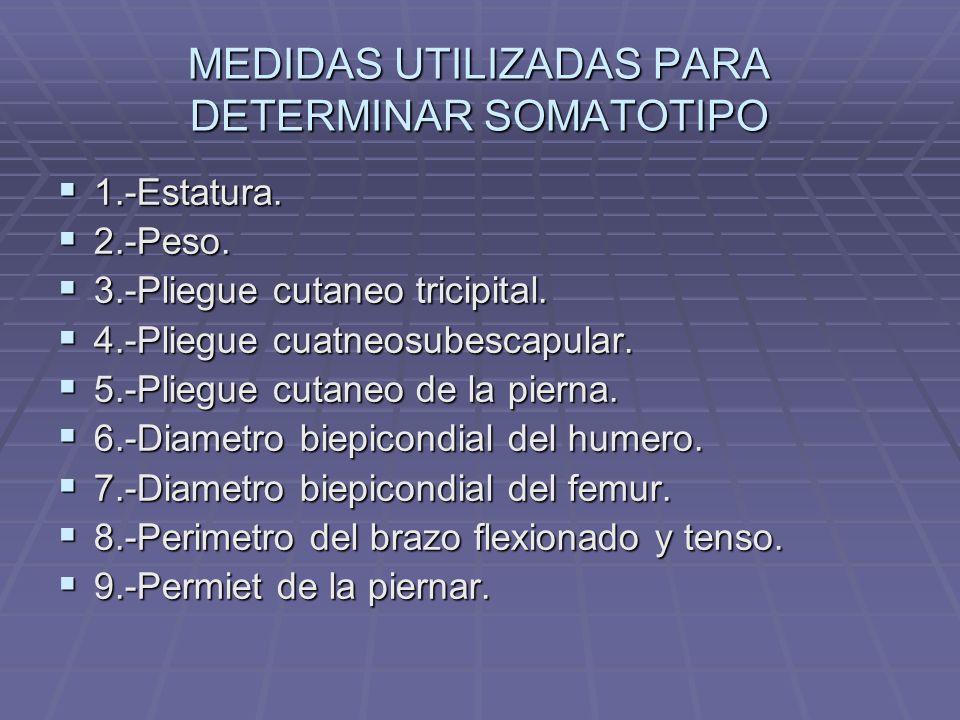 EJEMPOS DE SOMATOTIPO DE CAMPEONES OLIMPICOS FEMENINO FEMENINO Velocistas 400-800mt 2,7 – 3,9 – 2,9 Velocistas 400-800mt 2,7 – 3,9 – 2,9 Salto en alto y largo 2,2 – 3,3 – 3,7 Salto en alto y largo 2,2 – 3,3 – 3,7 Lanzamiento de bala y disco 5,3 – 5,2 – 1,7 Lanzamiento de bala y disco 5,3 – 5,2 – 1,7 Jabalina 3,6 – 3,7 – 3,1 Jabalina 3,6 – 3,7 – 3,1 Pentatlon 2,4 – 3,6 – 3,1 Pentatlon 2,4 – 3,6 – 3,1 Natacion Libre 3,1 – 3,6 – 3,9 Natacion Libre 3,1 – 3,6 – 3,9 Pecho 3,2 – 4,2 – 2,7 Pecho 3,2 – 4,2 – 2,7 Espalda 3,3 – 4,2 – 2,8 Espalda 3,3 – 4,2 – 2,8 Gimnasia 2,7 – 4,2 – 2,8 Gimnasia 2,7 – 4,2 – 2,8 Saltos ornamentales 2,9 - 4,0 – 2,9 Saltos ornamentales 2,9 - 4,0 – 2,9 Canoa 3,5 – 5,3 – 1,8 Canoa 3,5 – 5,3 – 1,8