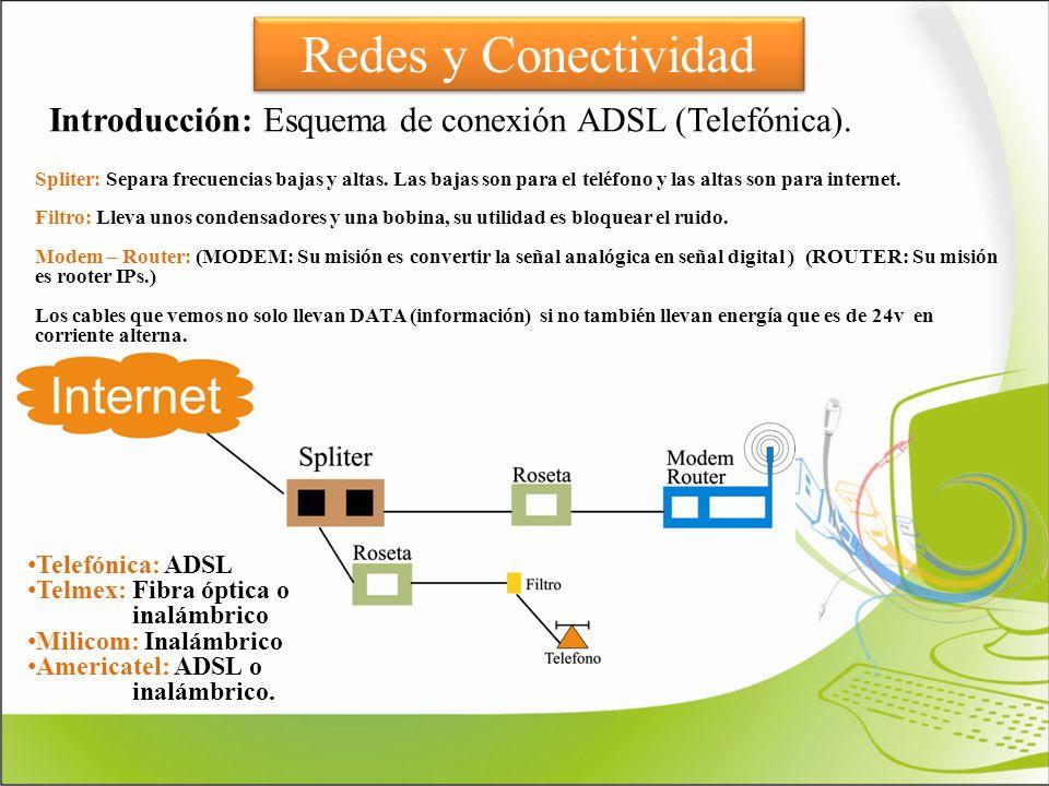 Redes y Conectividad Introducción: Esquema de conexión ADSL (Telefónica). Spliter: Separa frecuencias bajas y altas. Las bajas son para el teléfono y