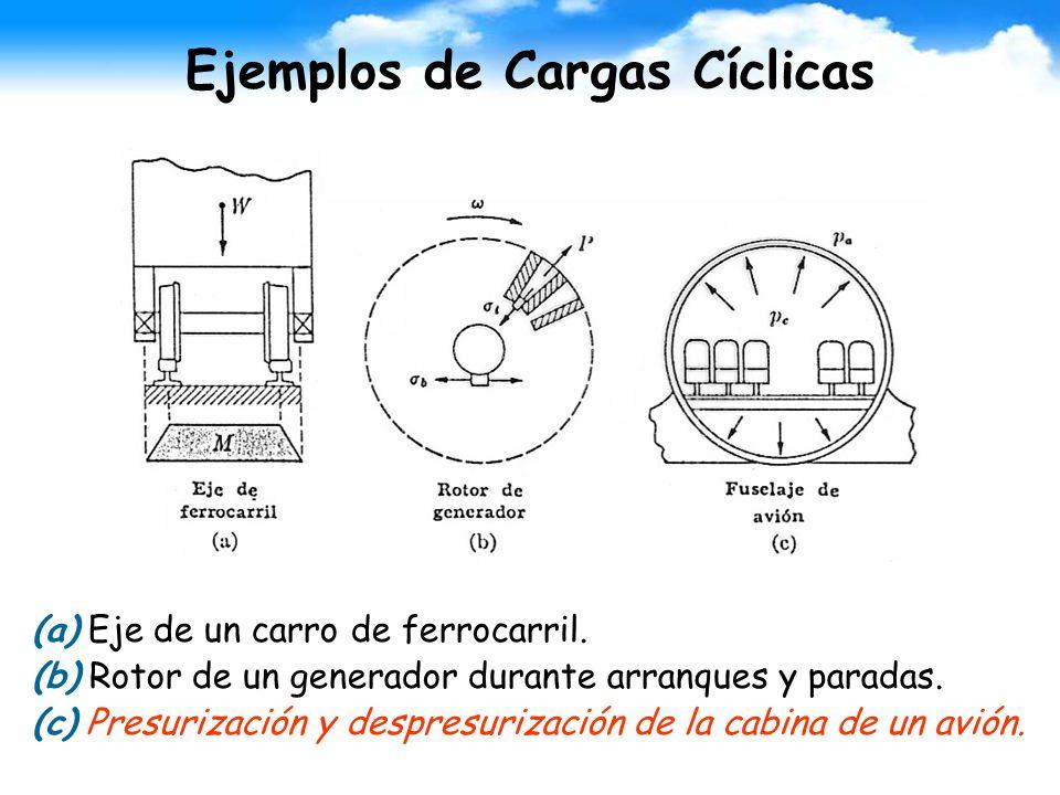 Ejemplos de Cargas Cíclicas (a) Eje de un carro de ferrocarril. (b) Rotor de un generador durante arranques y paradas. (c) Presurización y despresuriz