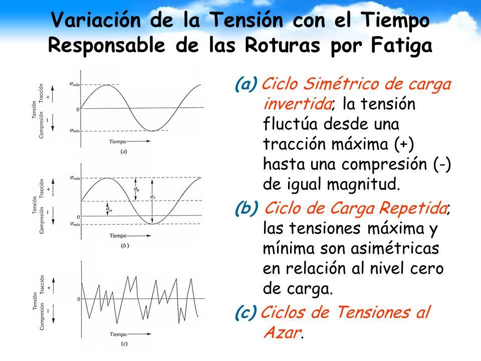 Variación de la Tensión con el Tiempo Responsable de las Roturas por Fatiga (a) Ciclo Simétrico de carga invertida; la tensión fluctúa desde una tracc