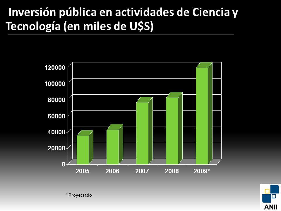 Recursos * Proyectado Inversión pública en actividades de Ciencia y Tecnología (en miles de U$S)