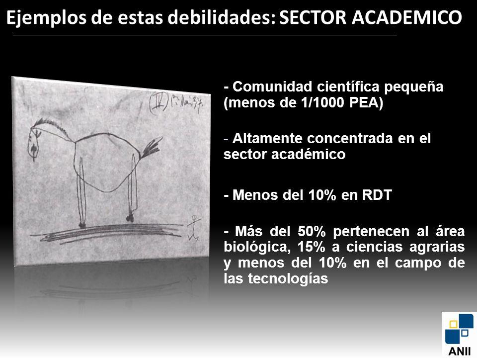 - Comunidad científica pequeña (menos de 1/1000 PEA) - Altamente concentrada en el sector académico - Menos del 10% en RDT - Más del 50% pertenecen al