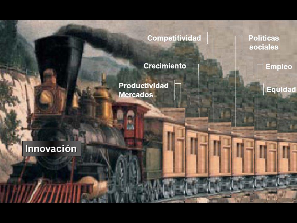 Productividad Mercados Crecimiento CompetitividadPolíticas sociales Equidad Innovación Empleo