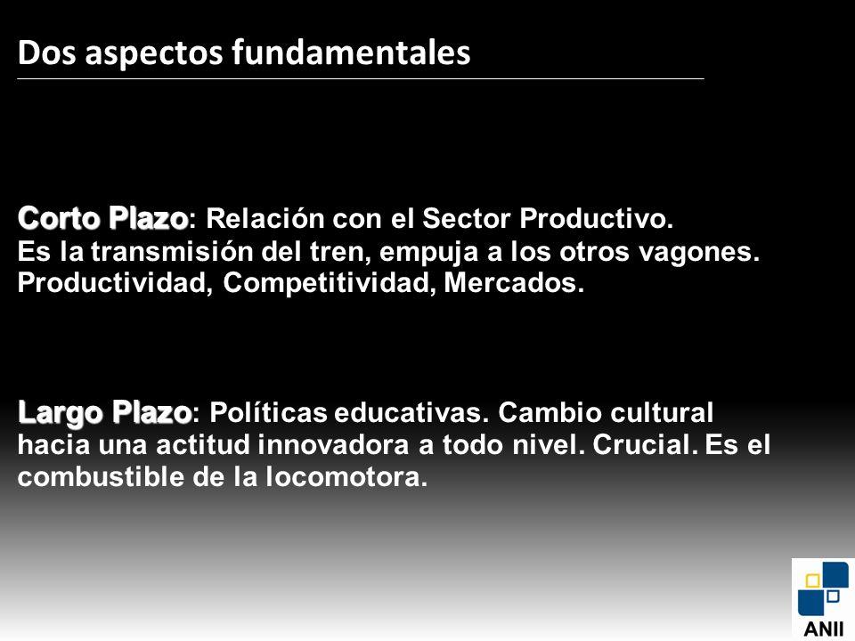 Corto Plazo Largo Plazo Dos aspectos fundamentales Corto Plazo : Relación con el Sector Productivo. Es la transmisión del tren, empuja a los otros vag