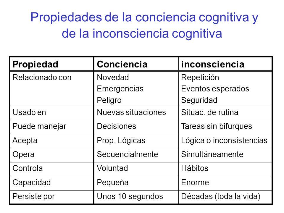 Propiedades de la conciencia cognitiva y de la inconsciencia cognitiva Décadas (toda la vida)Unos 10 segundosPersiste por EnormePequeñaCapacidad HábitosVoluntadControla SimultáneamenteSecuencialmenteOpera Lógica o inconsistenciasProp.